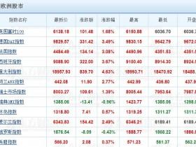 超级宽松效应显现:欧洲股市大涨 美股高开高走