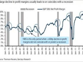 美国股票市场的十大终极危险信号