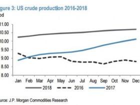 原油多头再遭棒喝 小摩下调油价预期