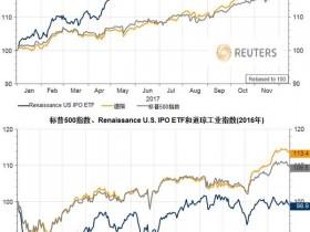 美股今年的涨势为2018年IPO的繁荣埋下伏笔