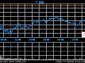 """融资后的股价跌幅超过20% 特斯拉触发""""红色警报"""""""