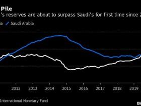 俄罗斯将超过沙特成第四大黄金外汇储备国