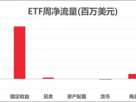 ETF周报丨USO周涨超14%,高盛建议做多巴西