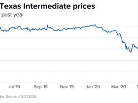 5月反弹是因为历史低点?分析师称:第三季度才是油价上扬的开始