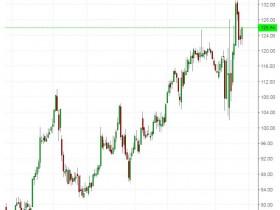 本周关注三只美股:沃尔玛、英伟达、阿里巴巴