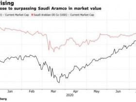 全球第一即将易主?苹果市值逼近沙特阿美