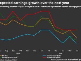 纽约联储调查:美国消费者对工作更宽心 但收入预期下降