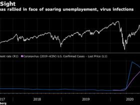 股市看涨的一个理由竟跟失业率上升有关