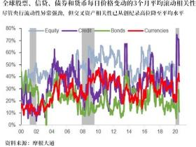市场定价:V型经济复苏没戏?