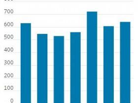 美企和个人破产申请数双双上升 真正峰值恐还远未到达?