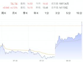 美股异动|中金高看至15美元!蔚来开盘一度涨超4%