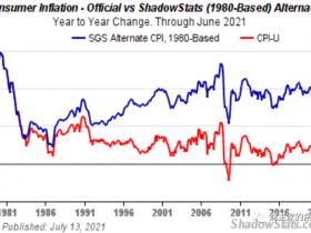 当前美元通胀最像这一历史时期 并有一个可怕结局猜想