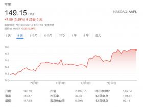 """Wedbush:科技股今年至少再涨10% 苹果和微软料成""""香饽饽"""""""